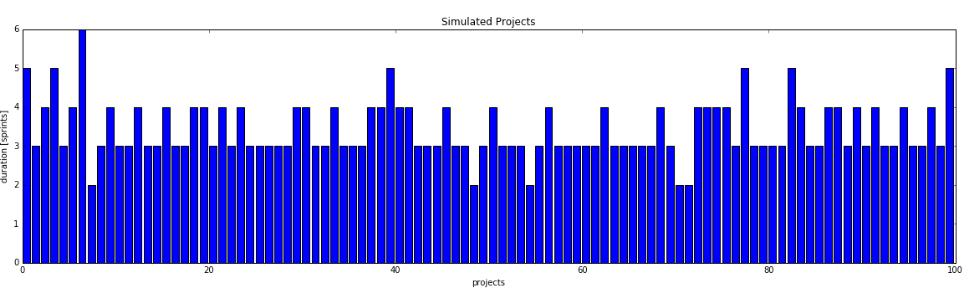 SimulatedProjects