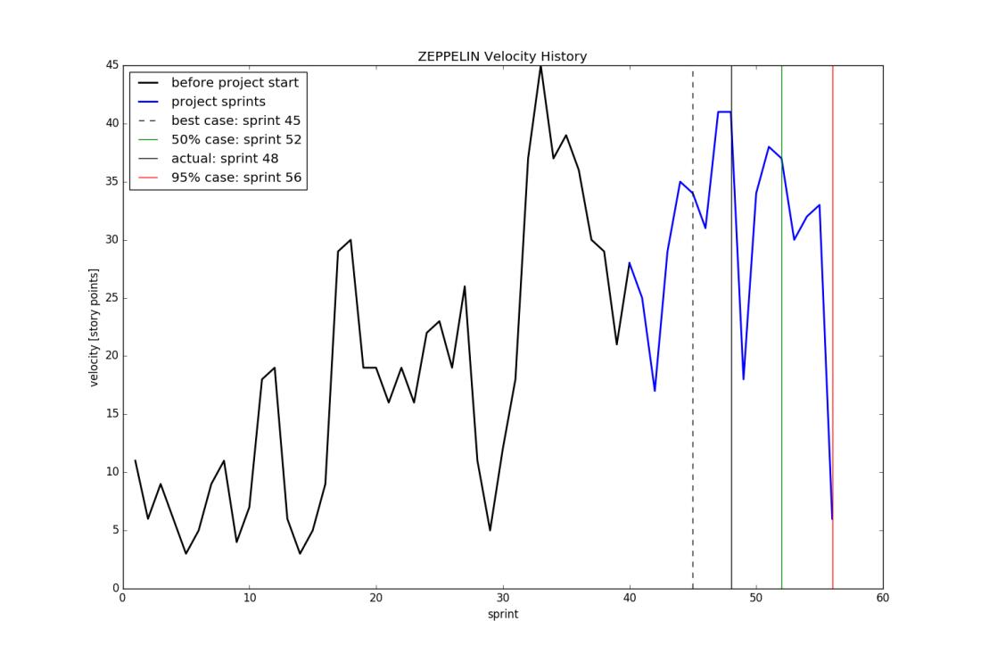 ZEPPELIN_velocity_total.png